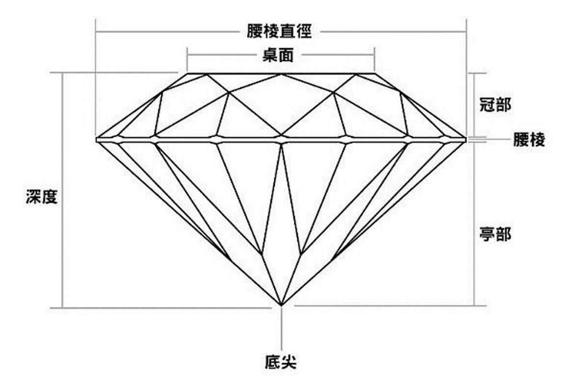钻石的台面
